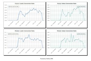 Adwords & analytics Graphs